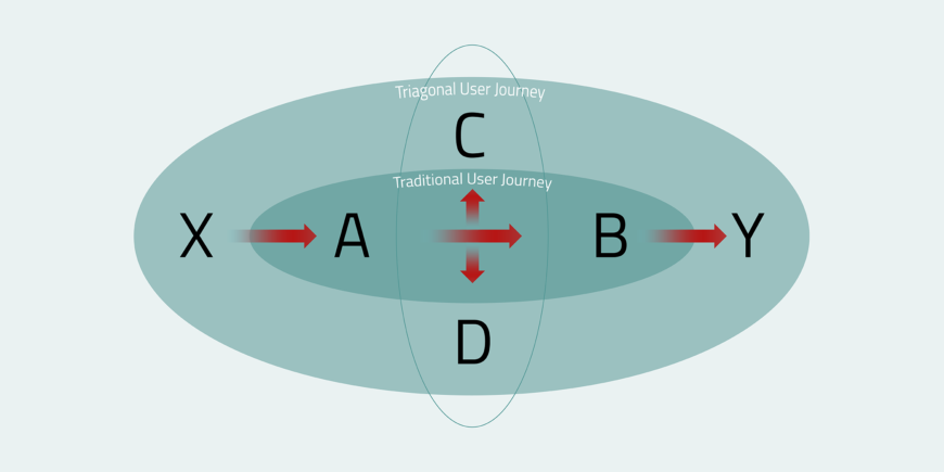 The model illustrates Triagonal's approach to a holistic view on user journeys.